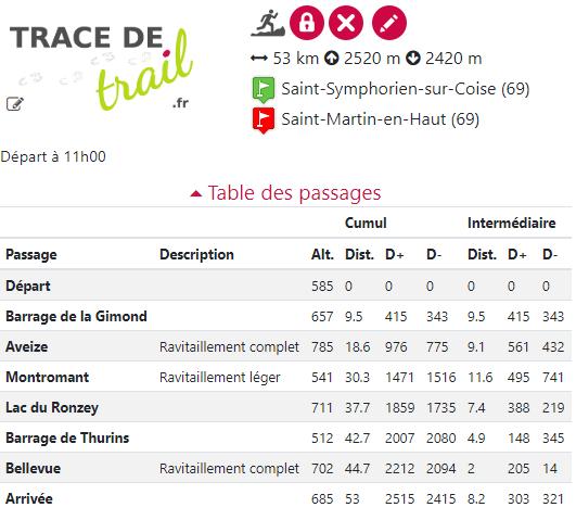 Table des passages Trail des Coursières 2019