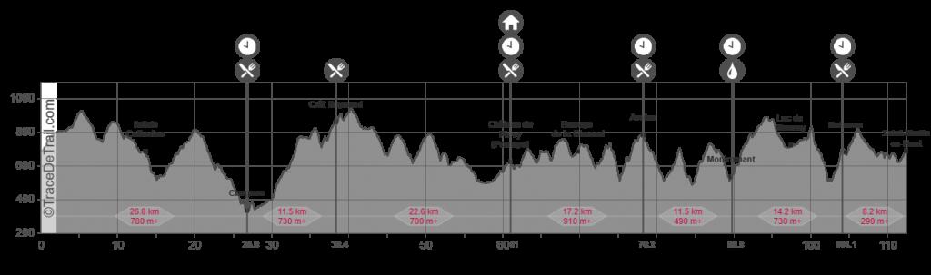 Profil ultra-trail des Coursières 2019