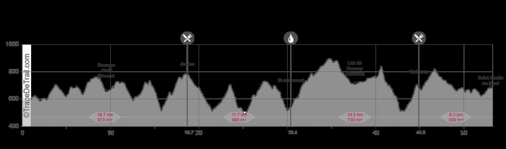 Profil Trail des Coursières 53km 2019