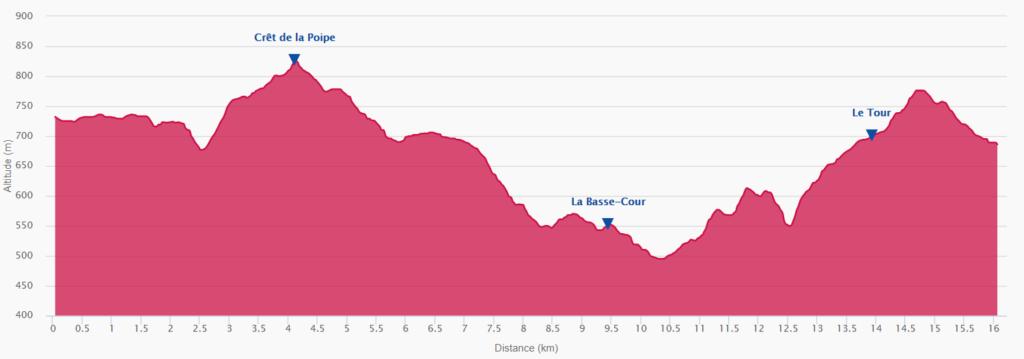 Profil trail hivernal des Coursières 15km 2