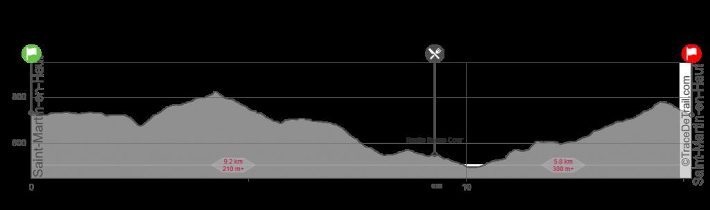 Profil Trail HIvernal des Coursières 2020 15km