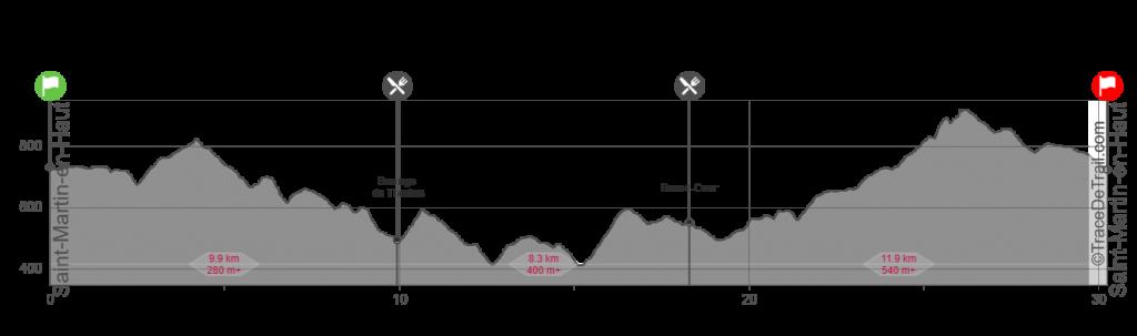 Profil Trail HIvernal des Coursières 2020 30km