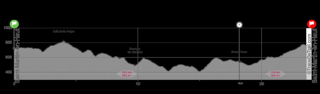 Profil Trail Hivernal des Coursières 2021